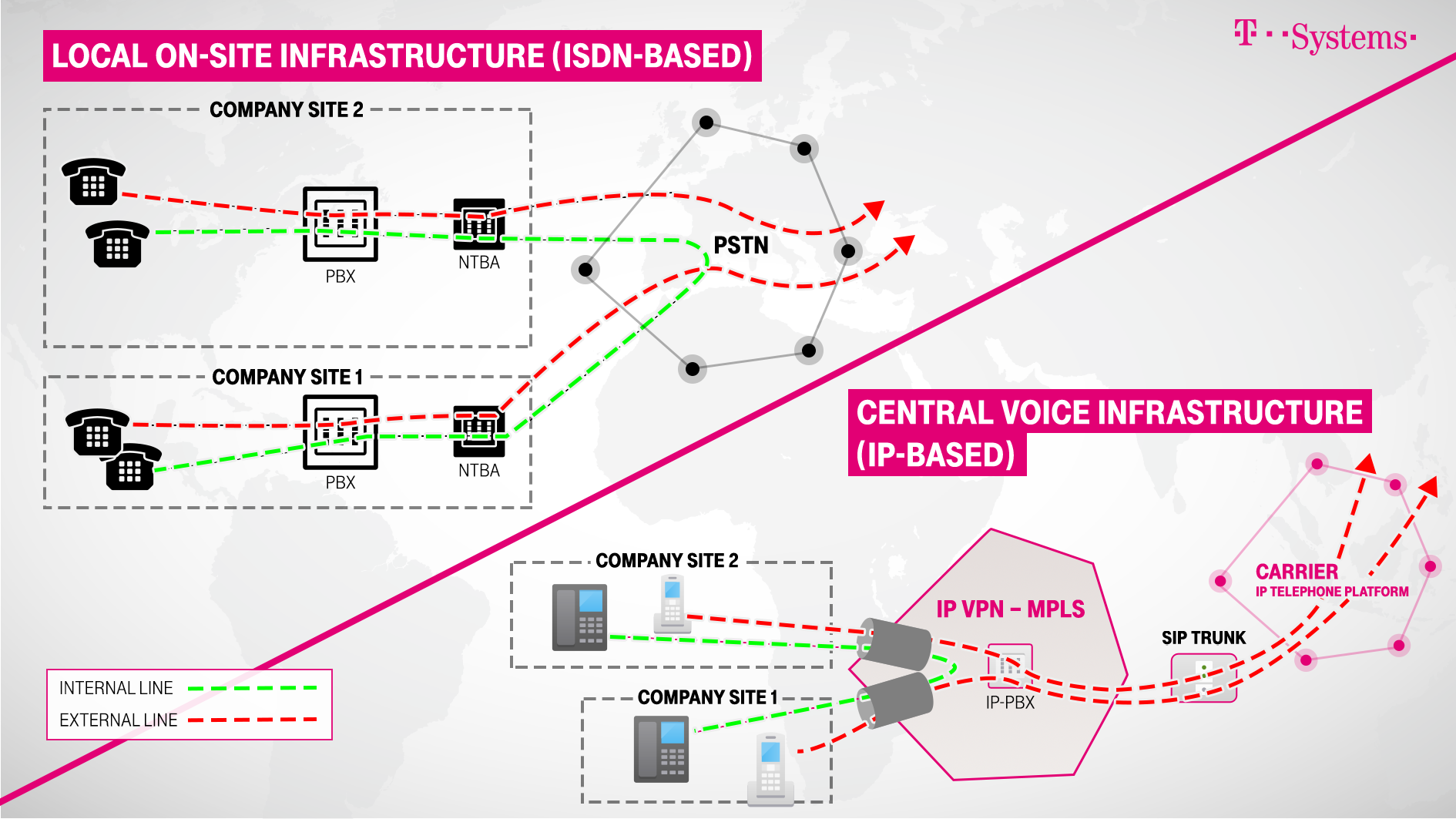 Why Central Voice Infrastructures Pay Off Telecom Hybrid Circuits For Other Equipments Than Telephones Voip Switch On Site Becomes Infrastructure