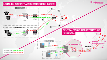 VoIP switch: on-site becomes central voice infrastructure