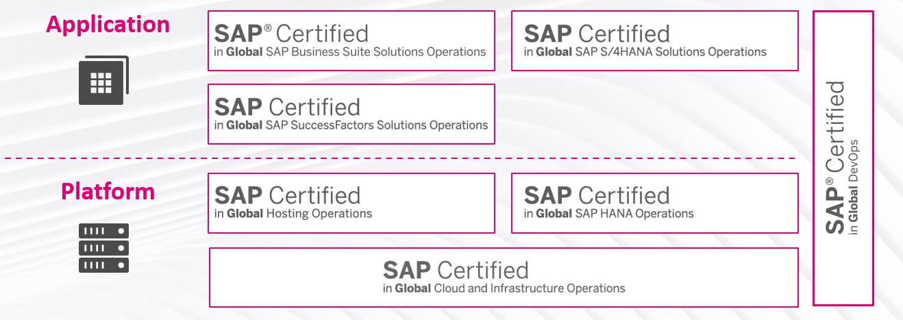 Infográfico com uma visão geral dos certificados SAP