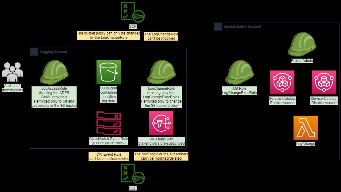 Architekturdiagramm der vorgeschlagenen Bucket Lösung