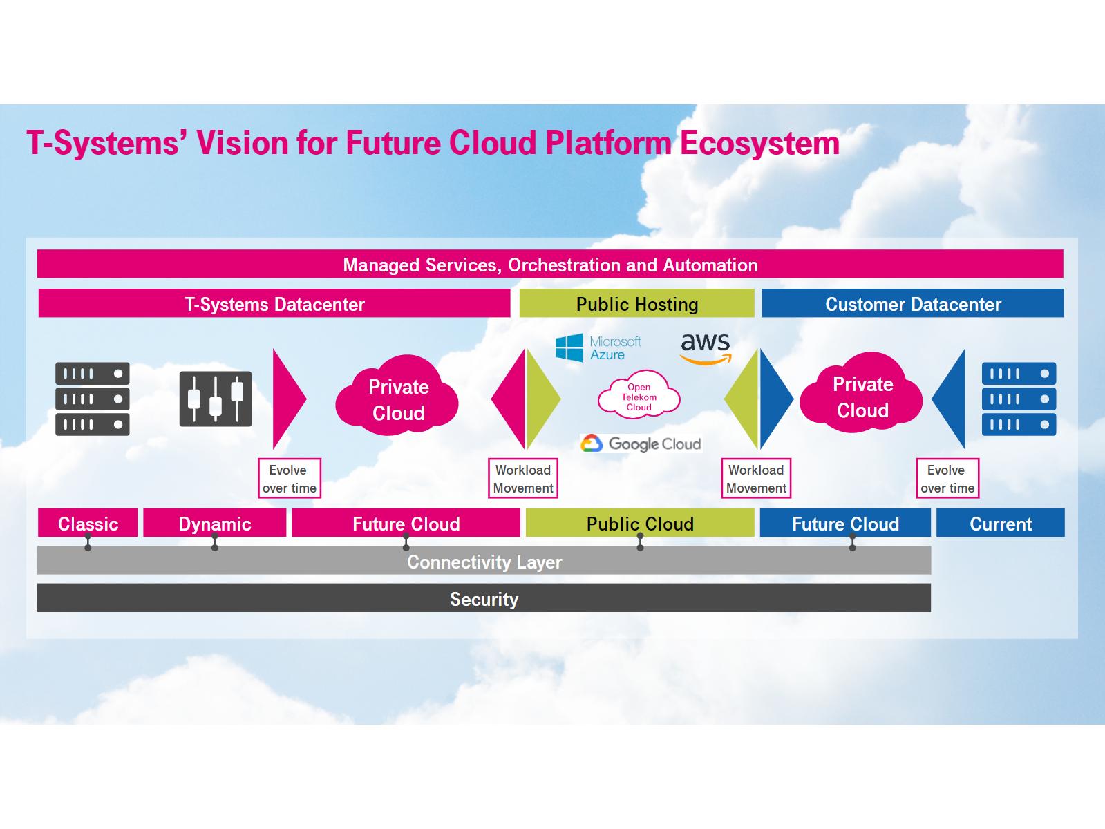 Gráfico de T-Systems de una infraestructura Future Cloud