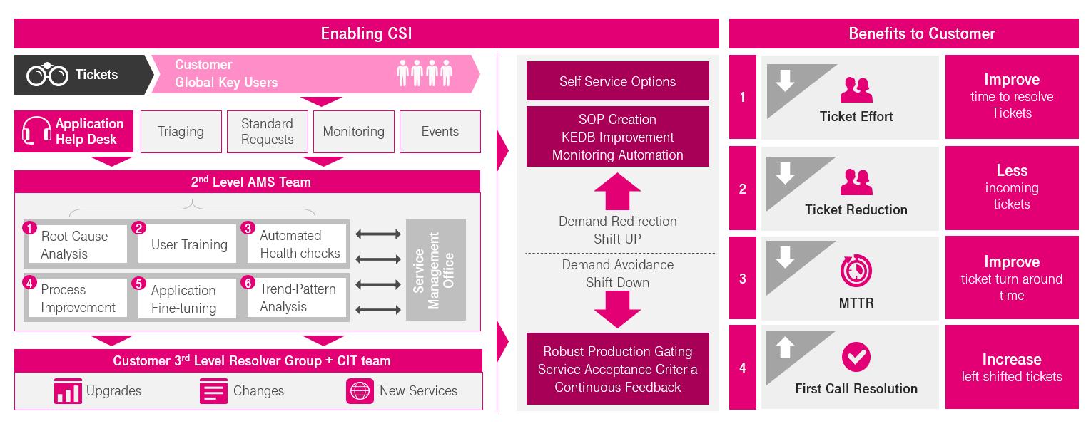 Figuur continuous service improvement