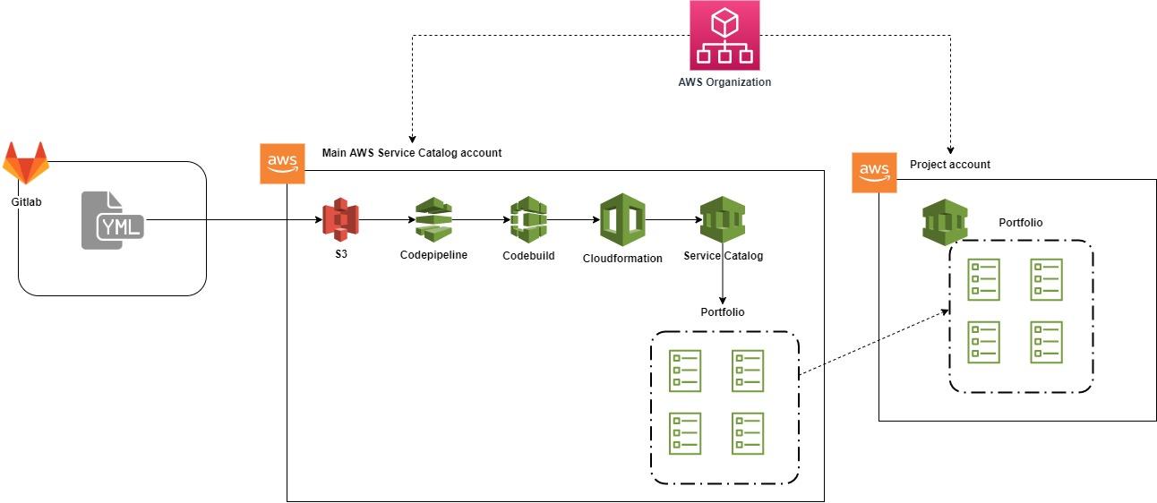 Diagramm of AWS Service Catalog